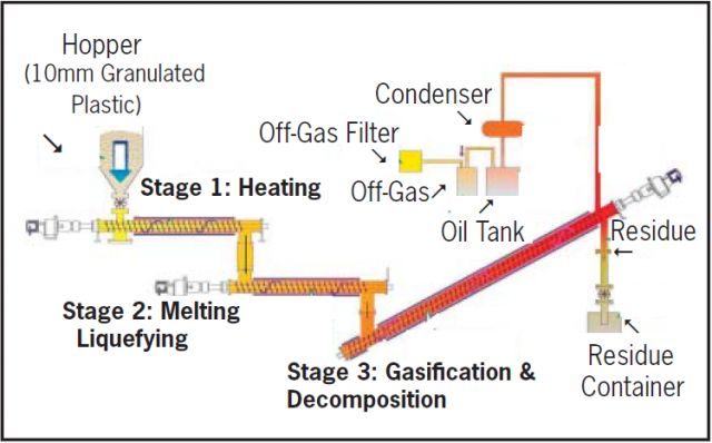 plastic to oil process 2