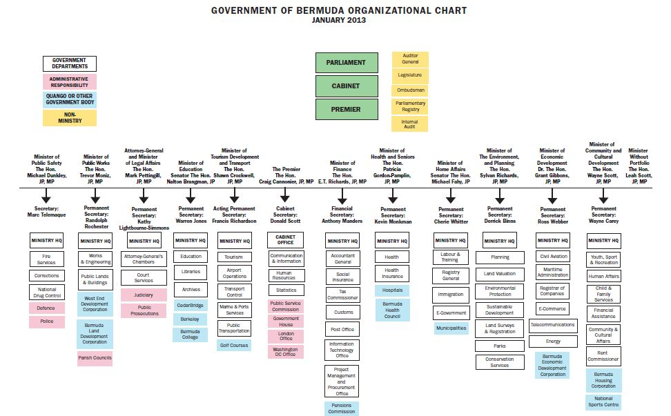 bermuda_government_org_chart_08Jan2013